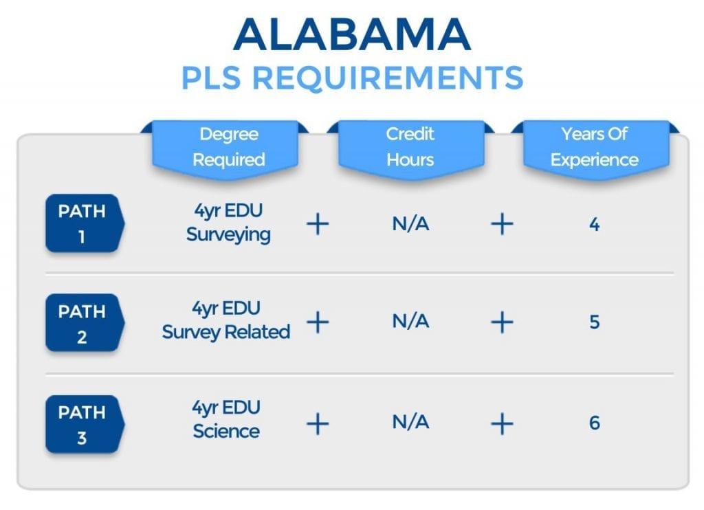 Alabama PLS Requirements