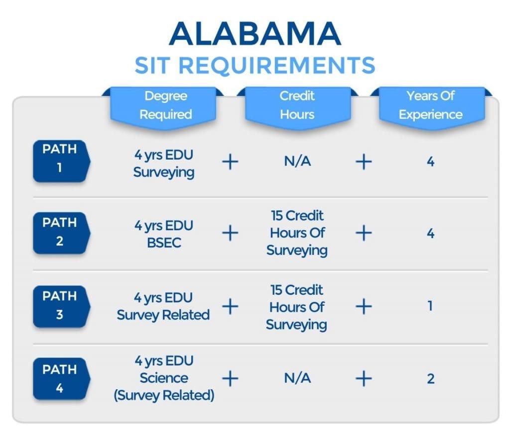 Alabama SIT Requirements