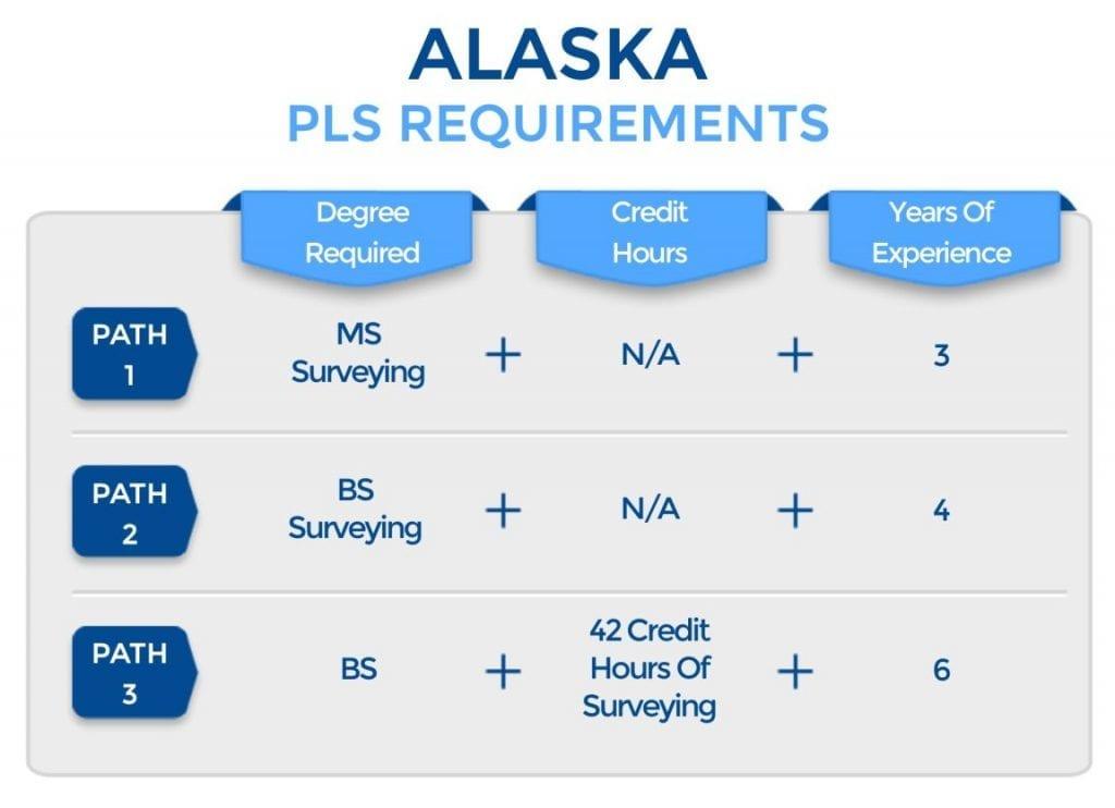 Alaska PLS Requirements