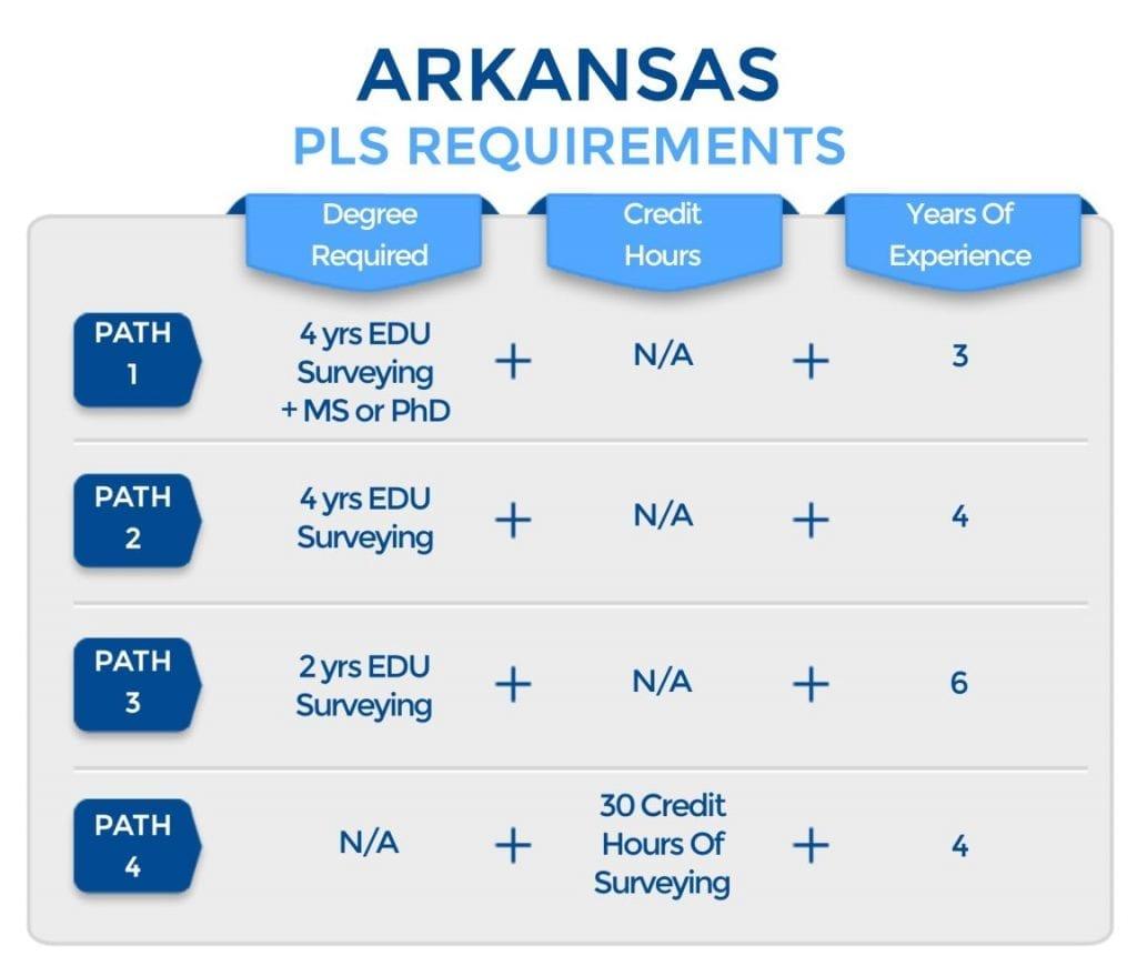 Arkansas PLS Requirements