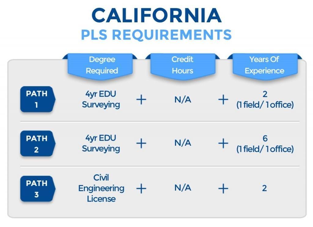 California PLS Requirements