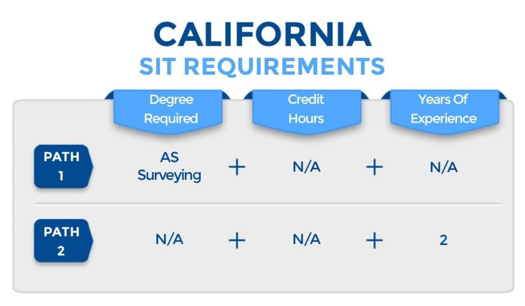 California SIT Requirements