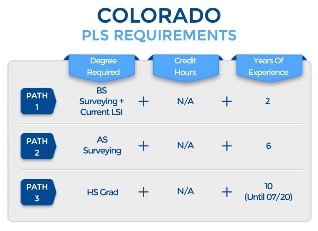 Colorado PLS Requirements