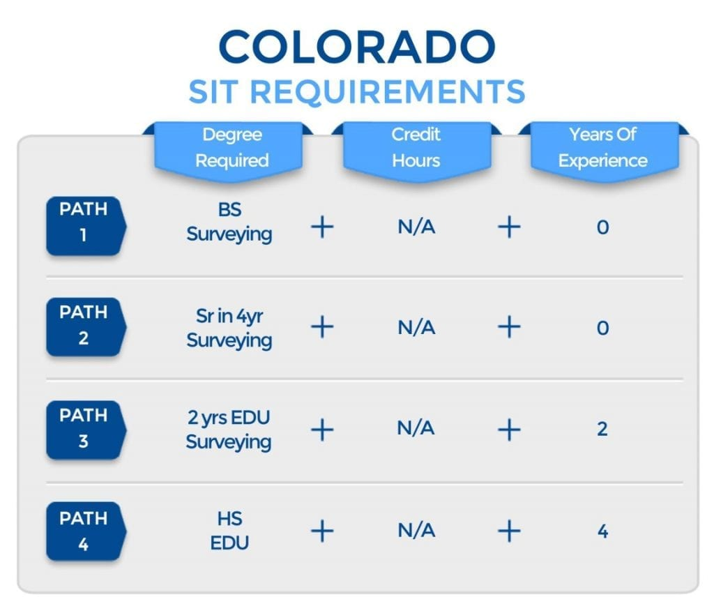 Colorado SIT Requirements