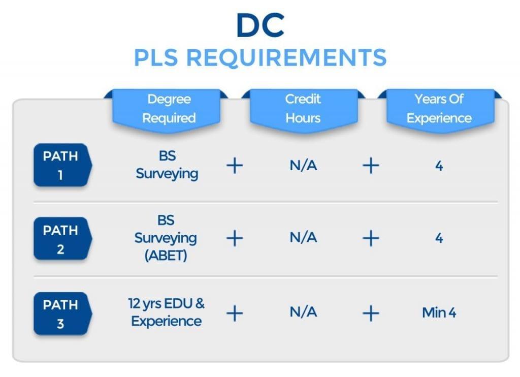 DC PLS Requirements
