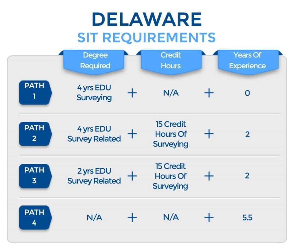 Delaware SIT REquirements