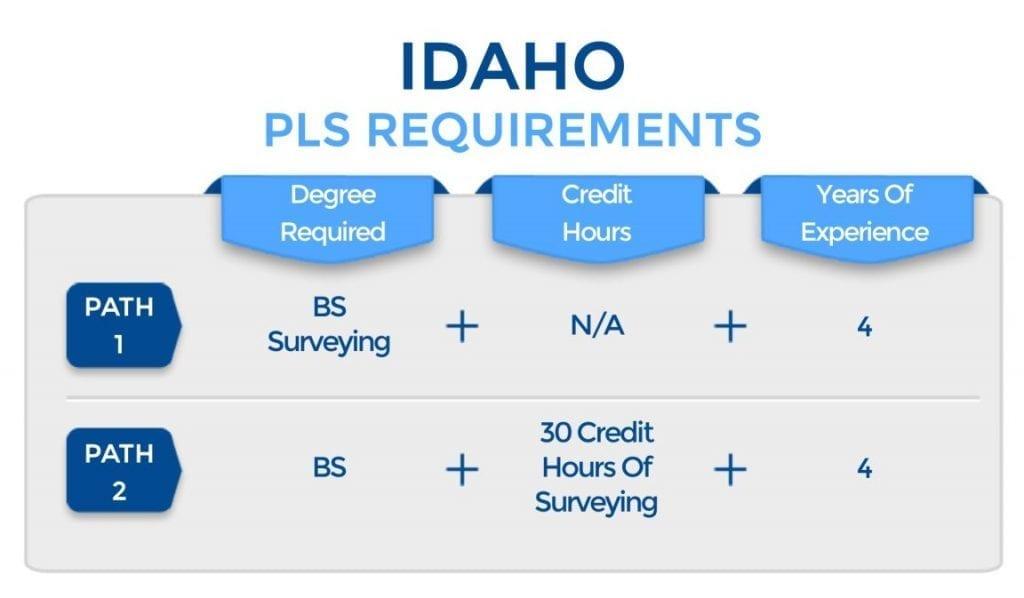 Idaho PLS Requirements