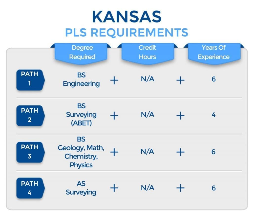 Kansas PLS Requirements