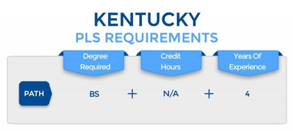 Kentucky PLS Requirements