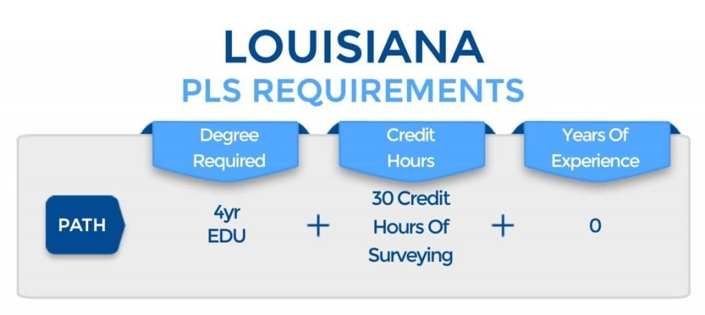 Louisiana PLS Requirements
