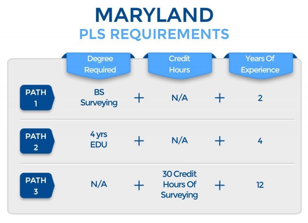 Maryland PLS Requirements
