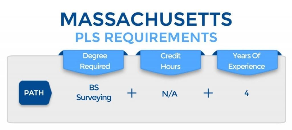 Massachusetts PLS Requirements