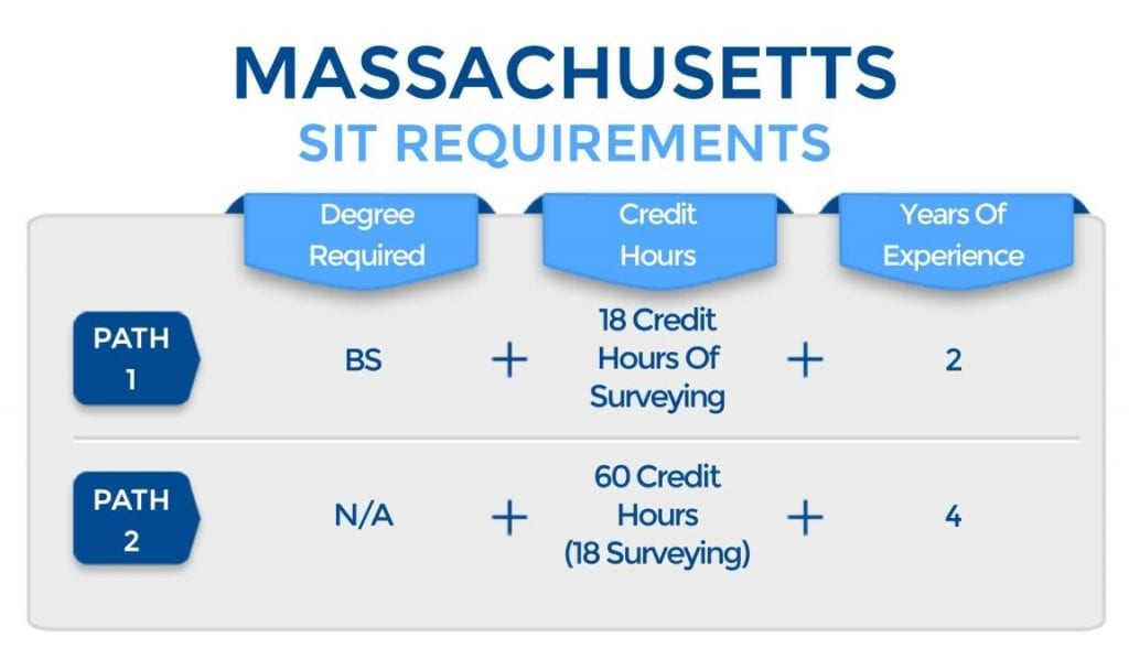 Massachusetts SIT Requirements