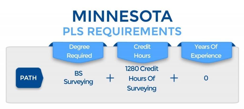 Minnesota PLS Requirements