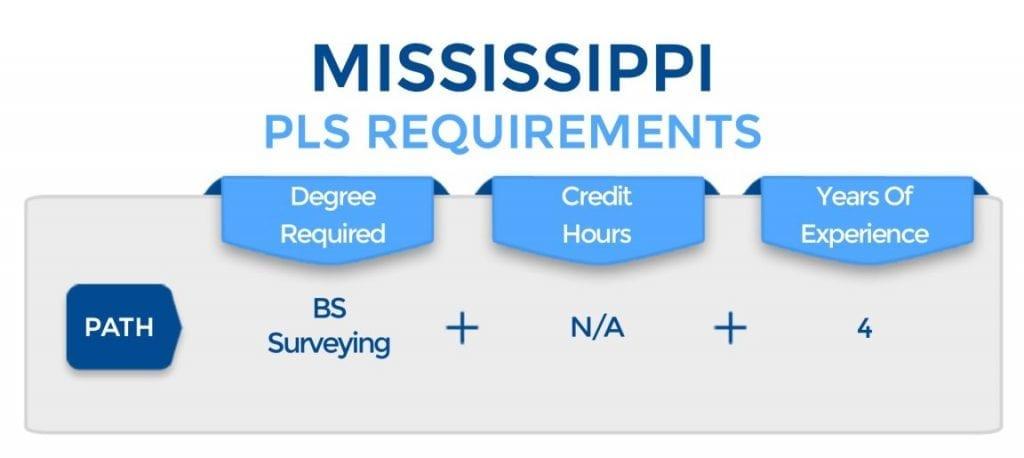 Mississippi PLS Requirements