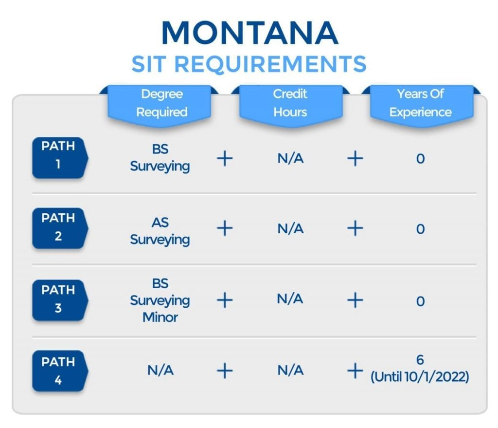 Montana SIT Requirements