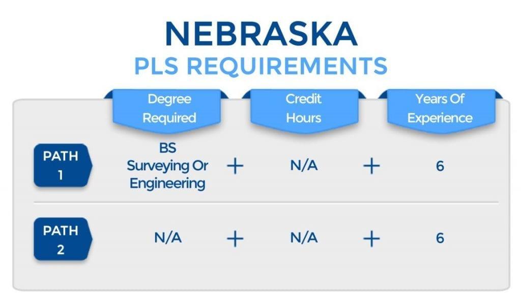 Nebraska PLS Requirements