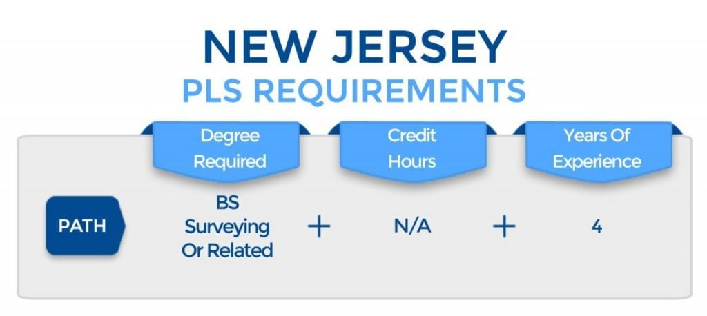 New Jersey PLS Requirements