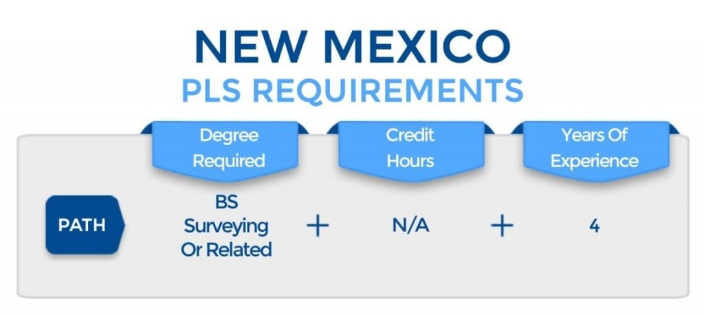 New Mexico PLS Requirements