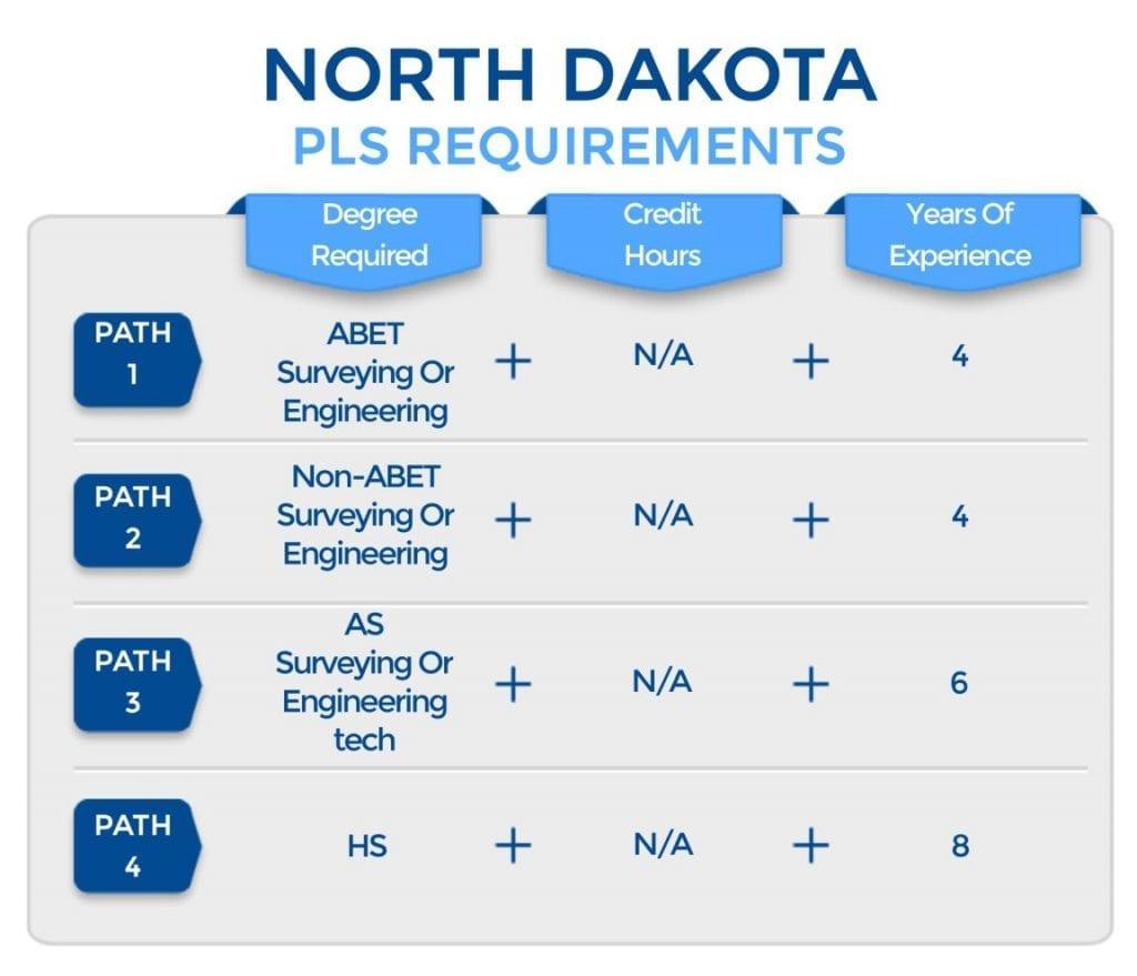 North Dakota PLS Requirements