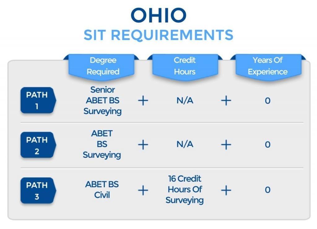 Ohio SIT Requirements