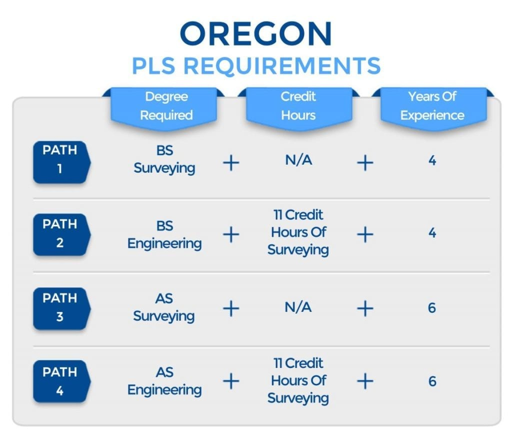 Oregon PLS Requirements