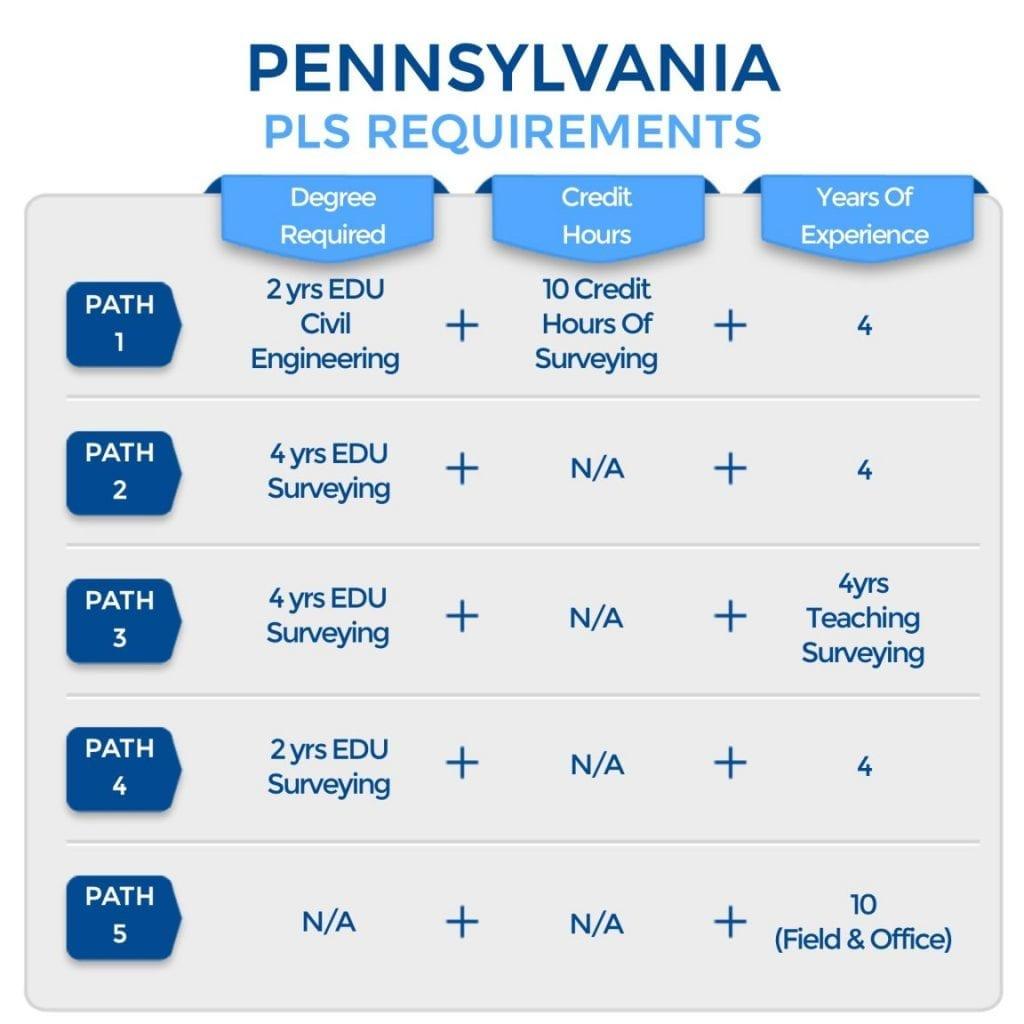 Pennsylvania PLS Requirements