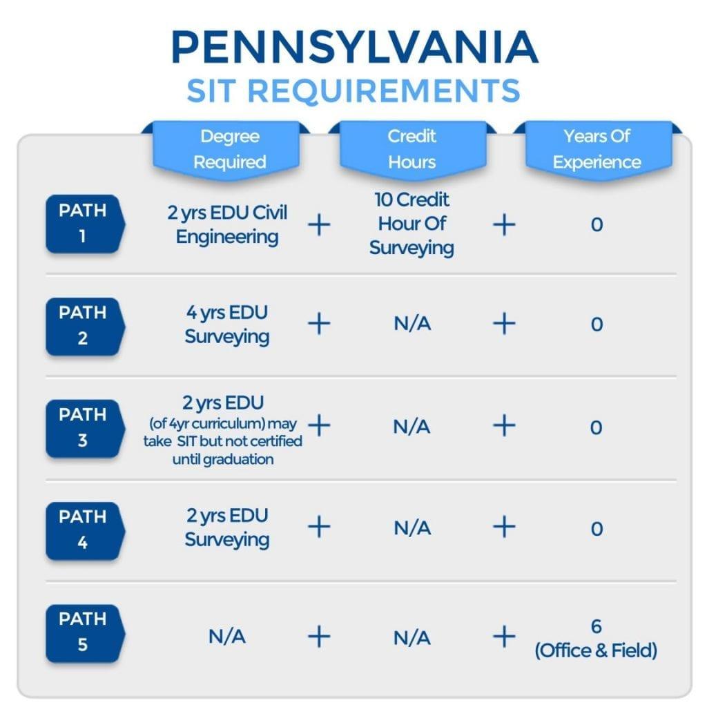 Pennsylvania SIT Requirements