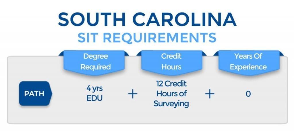 South Carolina SIT Requirements