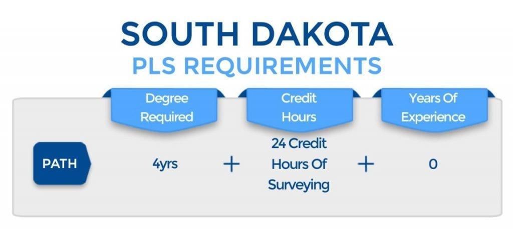 South Dakota PLS Requirements
