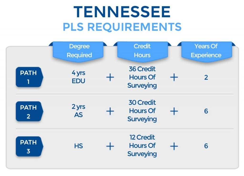 Tennesse PLS Requirements