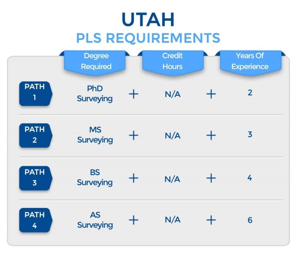 Utah PLS Requirements