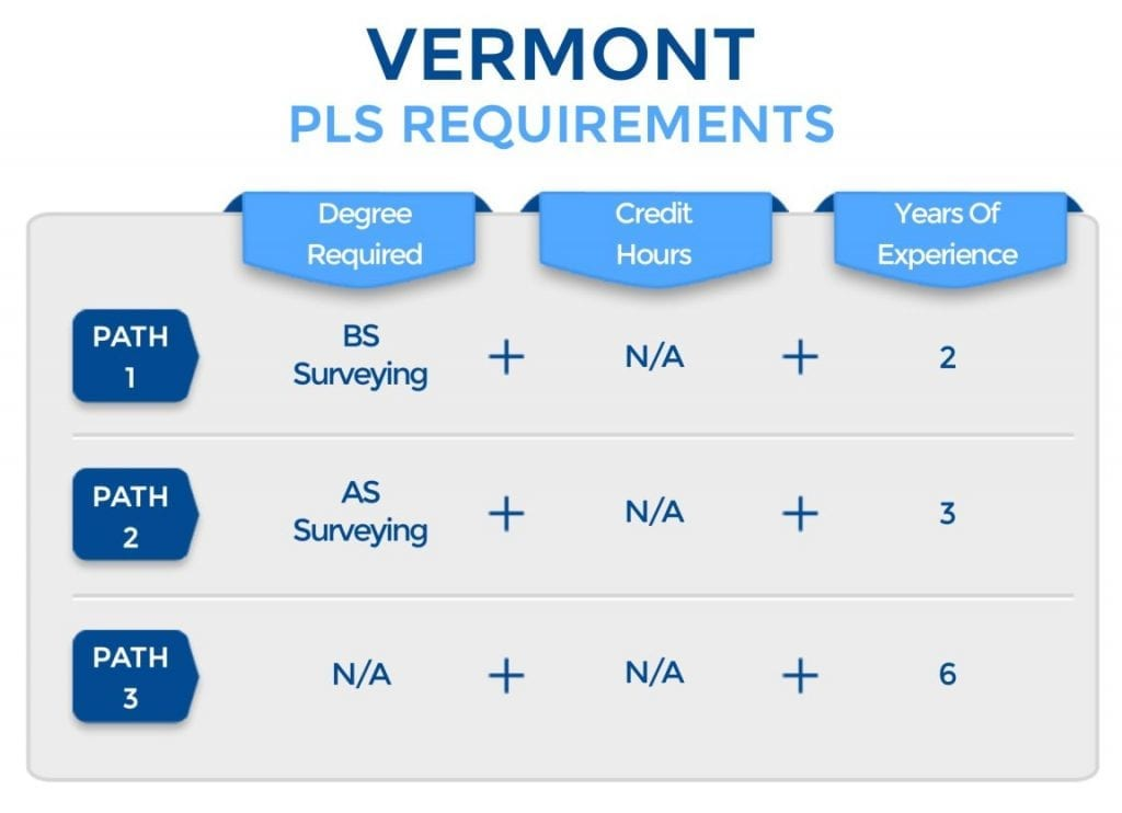 Vermont PLS Requirements