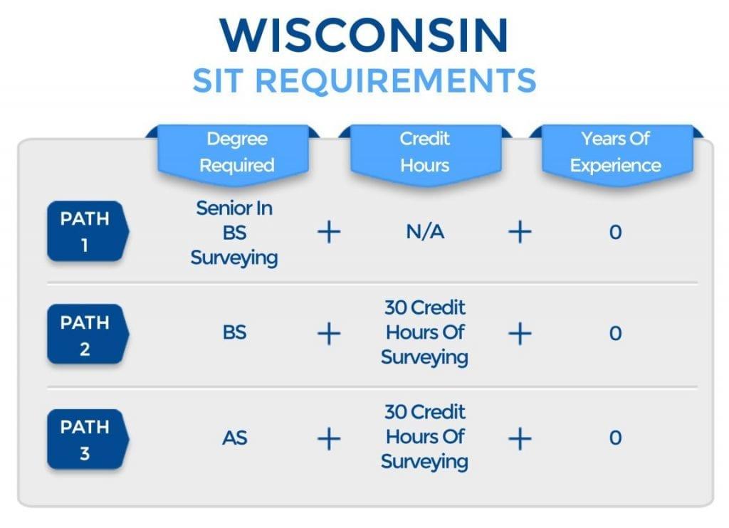 Wisconsin PLS Requirements