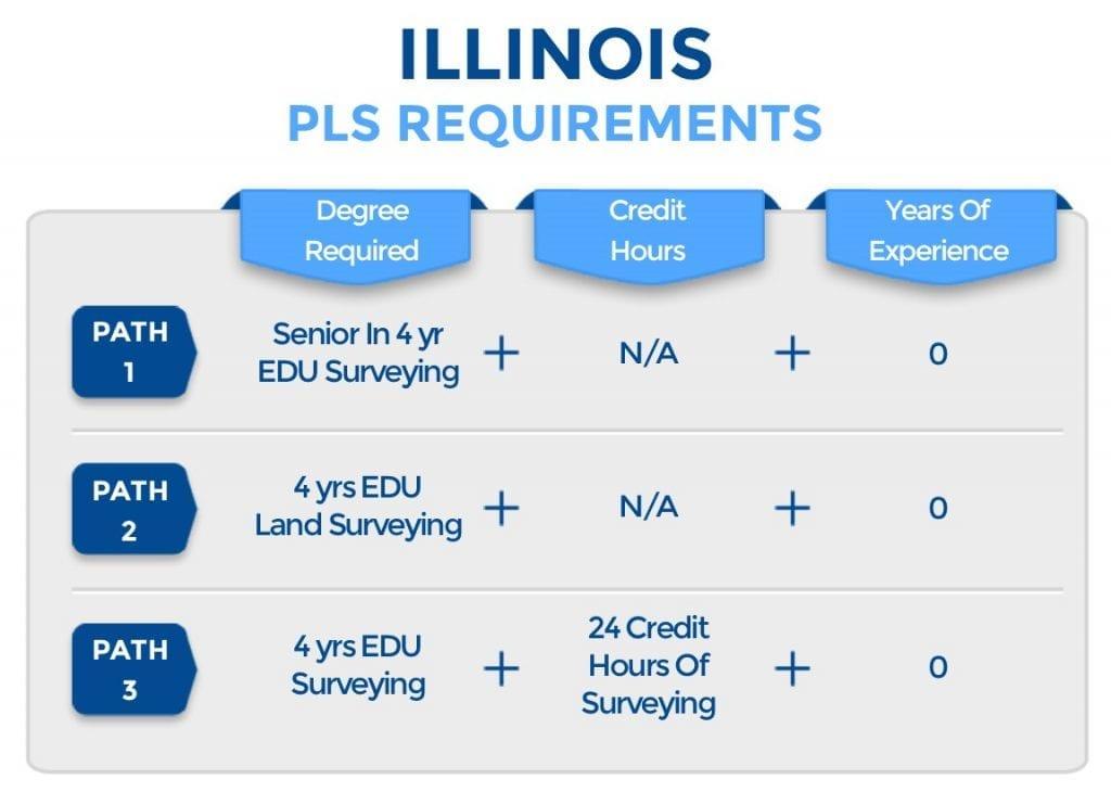 Illinois PLS Requirements