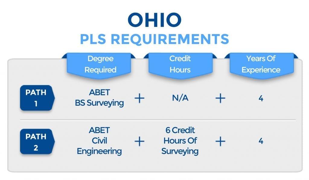 Ohio PLS requirements
